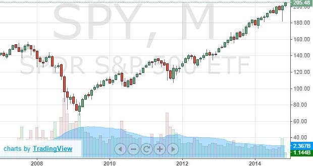график SPY (ETF на S&P500)