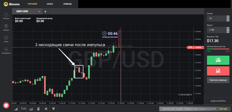 Стратегия 3 свечи на графике GBP/USD